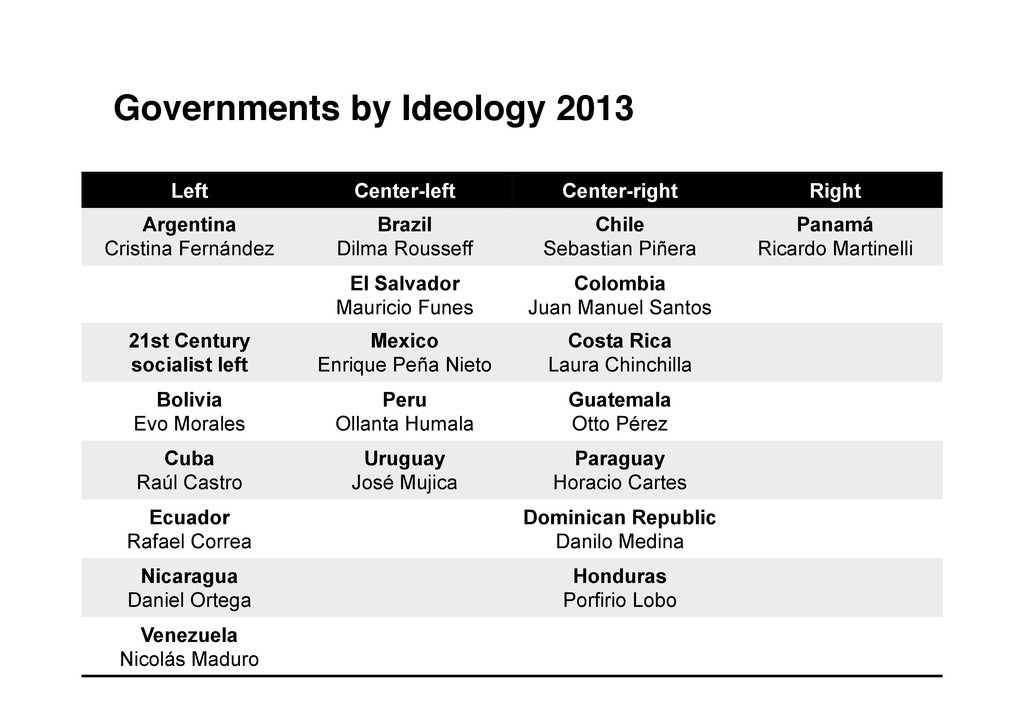 Governments by Ideology 2013! Left Center-left ...