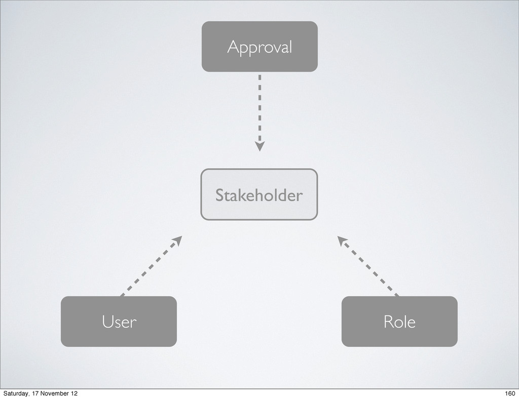 Approval User Role Stakeholder 160 Saturday, 17...