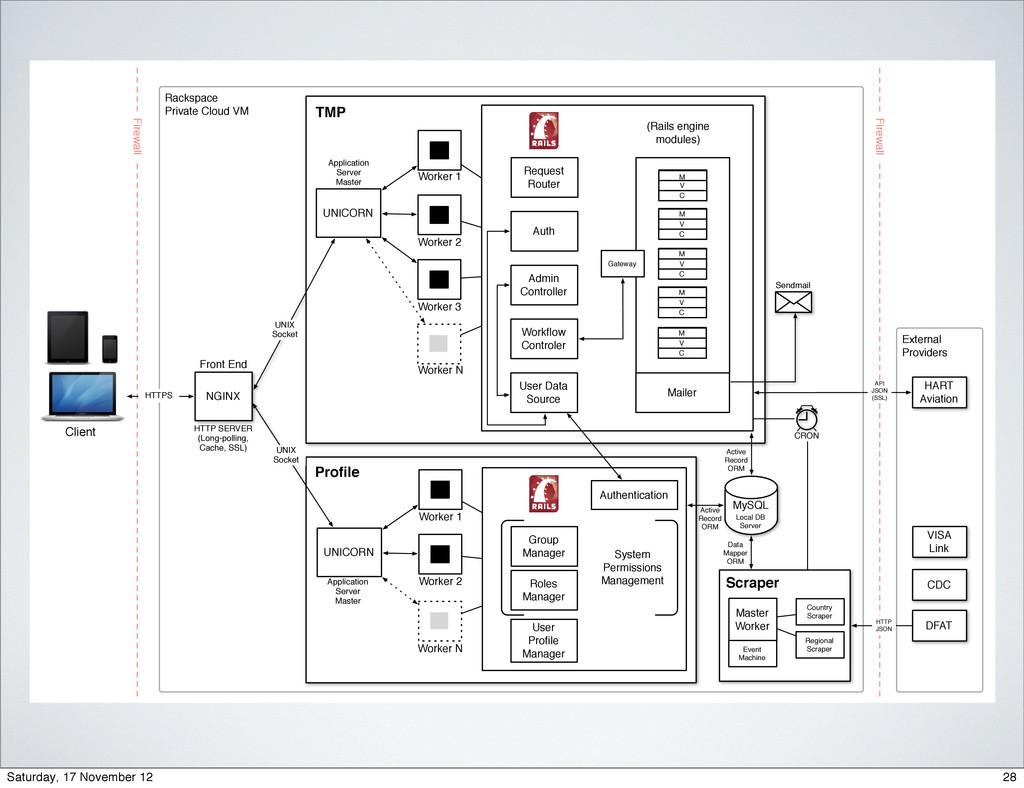 Rackspace Private Cloud VM External Providers N...