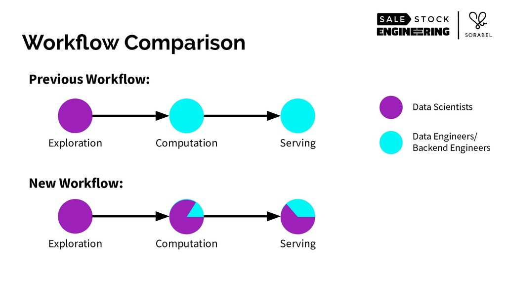 Workflow Comparison Exploration Computation Serv...