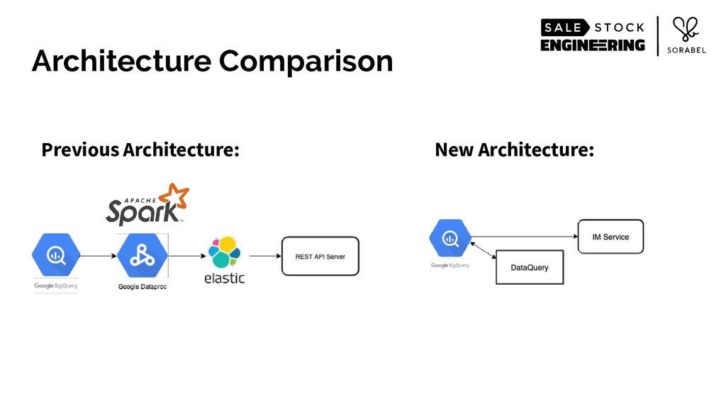 Architecture Comparison Previous Architecture: ...