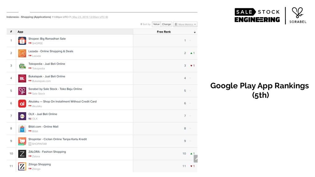 Google Play App Rankings (5th)