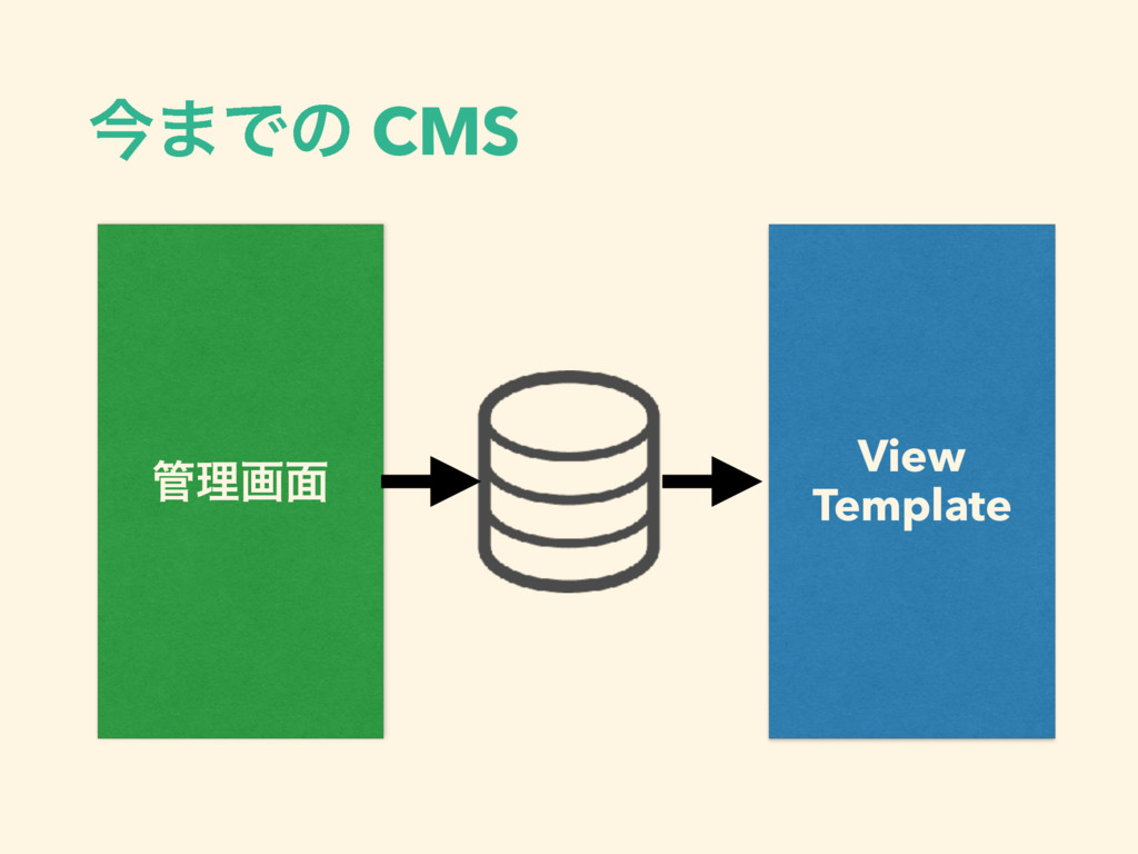 ࠓ·Ͱͷ CMS ؅ཧը໘ View 