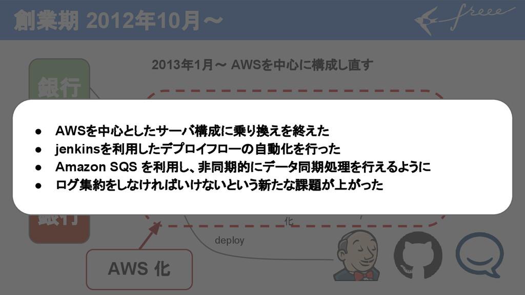 創業期 2012年10月〜 2013年1月〜 AWSを中心に構成し直す 銀行 銀行 銀行 ※銀...