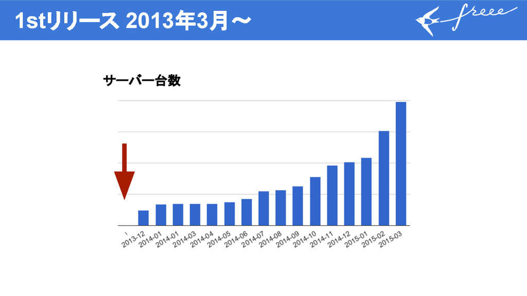 1stリリース 2013年3月〜 サーバー台数