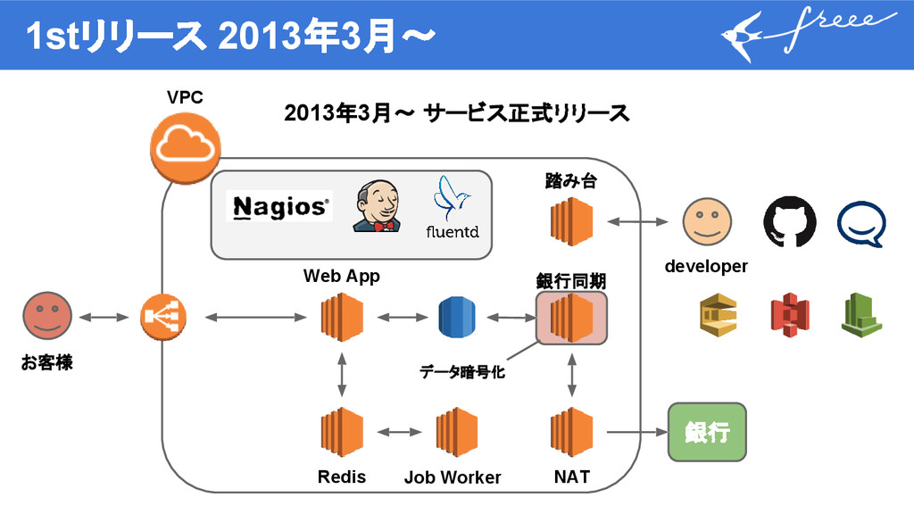 1stリリース 2013年3月〜 2013年3月〜 サービス正式リリース 銀行 Web App...
