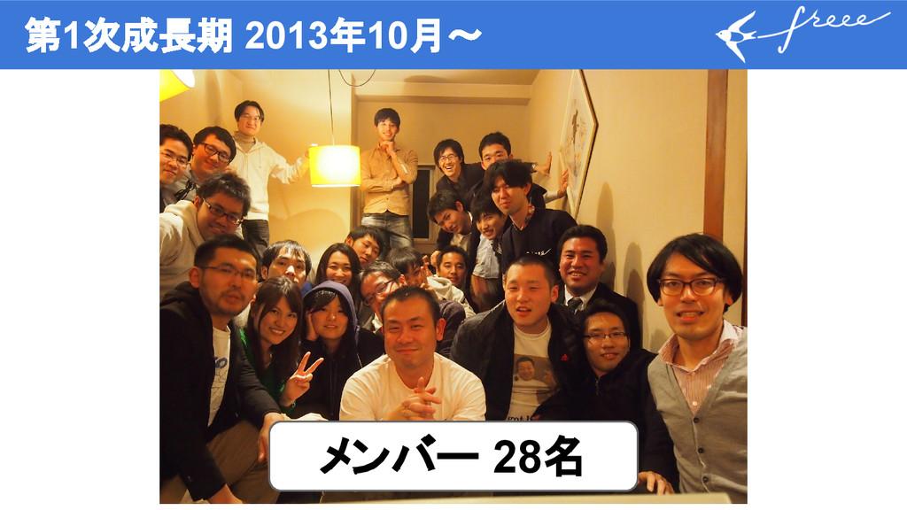 第1次成長期 2013年10月〜 メンバー 28名