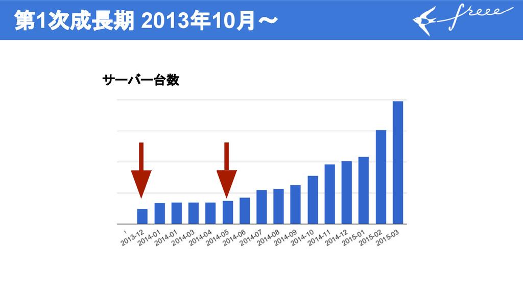 第1次成長期 2013年10月〜 サーバー台数