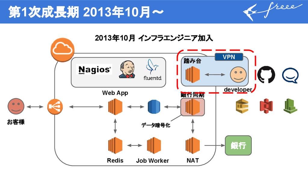第1次成長期 2013年10月〜 2013年10月 インフラエンジニア加入 銀行 Web Ap...