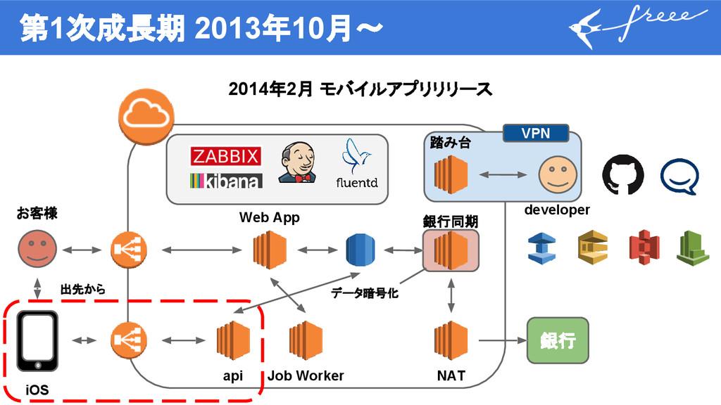 第1次成長期 2013年10月〜 2014年2月 モバイルアプリリリース 銀行 Web App...