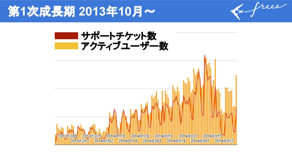 第1次成長期 2013年10月〜 サポートチケット数 アクティブユーザー数