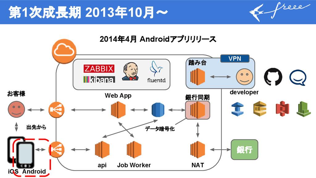 第1次成長期 2013年10月〜 2014年4月 Androidアプリリリース 銀行 Web ...