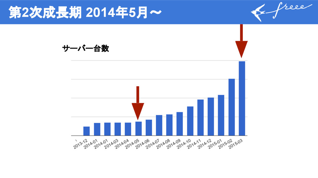 第2次成長期 2014年5月〜 サーバー台数