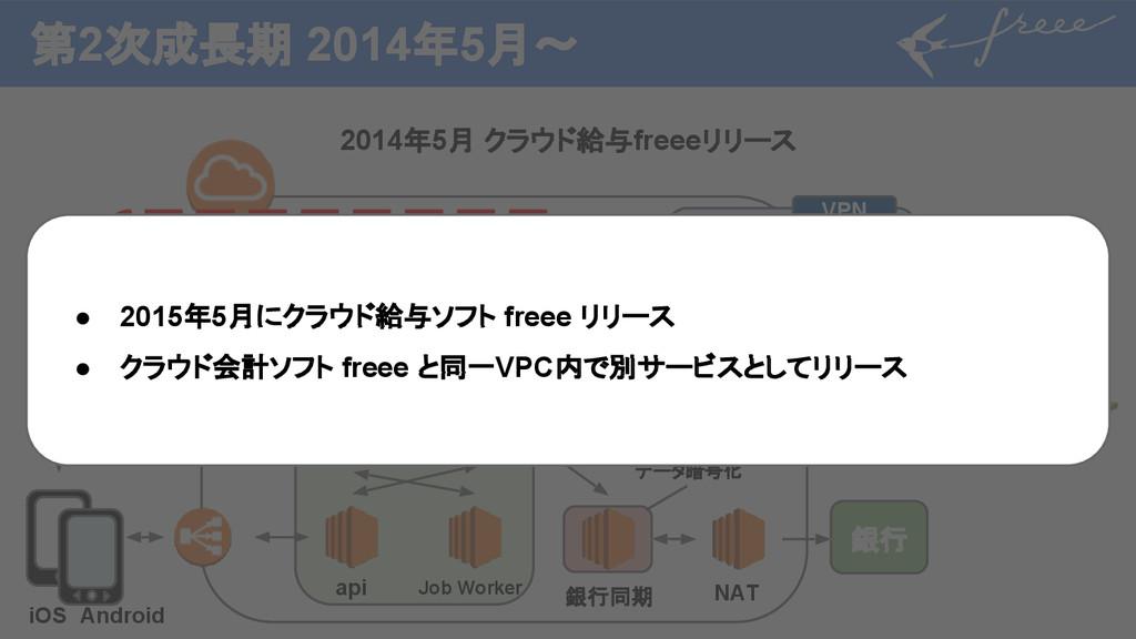 第2次成長期 2014年5月〜 2014年5月 クラウド給与freeeリリース 銀行 クラウド...
