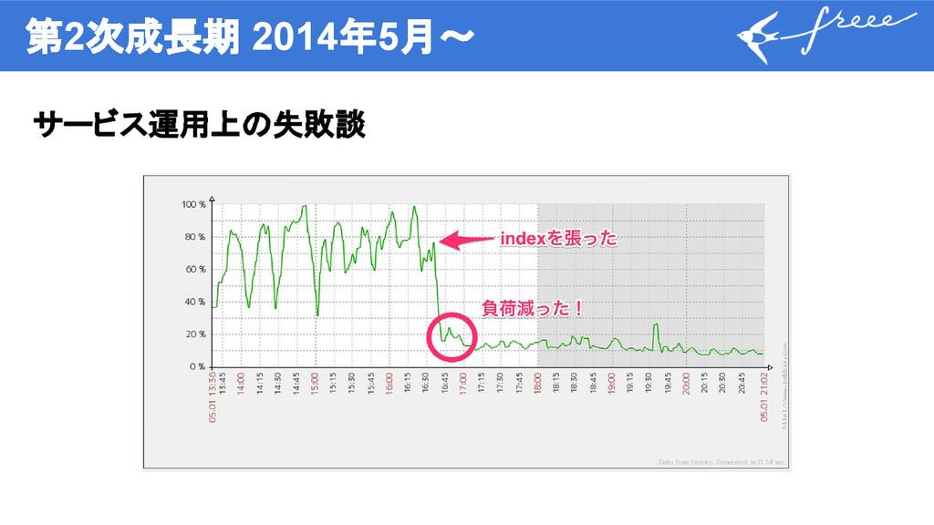 第2次成長期 2014年5月〜 サービス運用上の失敗談