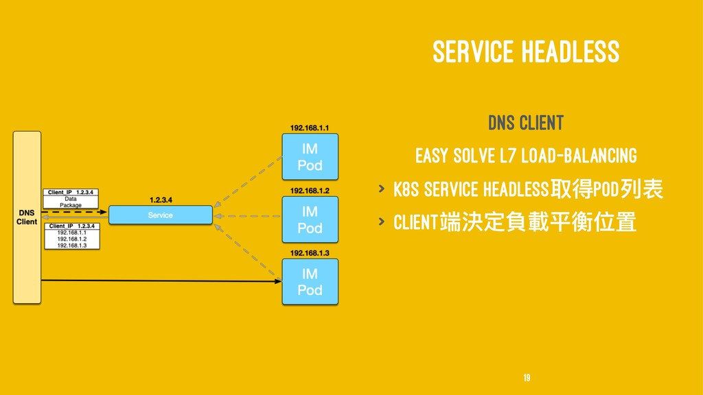 SERVICE HEADLESS DNS Client Easy solve L7 load-...