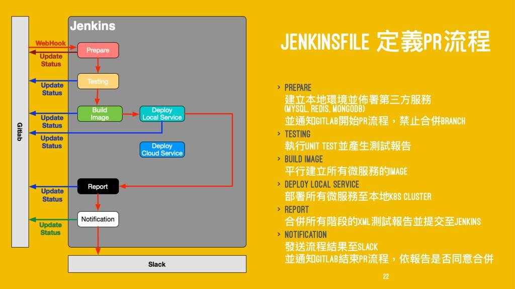 JENKINSFILE ਧ嬝PR窕纷 > Prepare ୌ缏瑿絑ह㪔㬙ᗟᒫӣො๐率 (My...