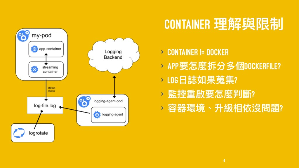 CONTAINER ቘ薹膏褖ګ > Container != Docker > Appᥝெ讕瞥...