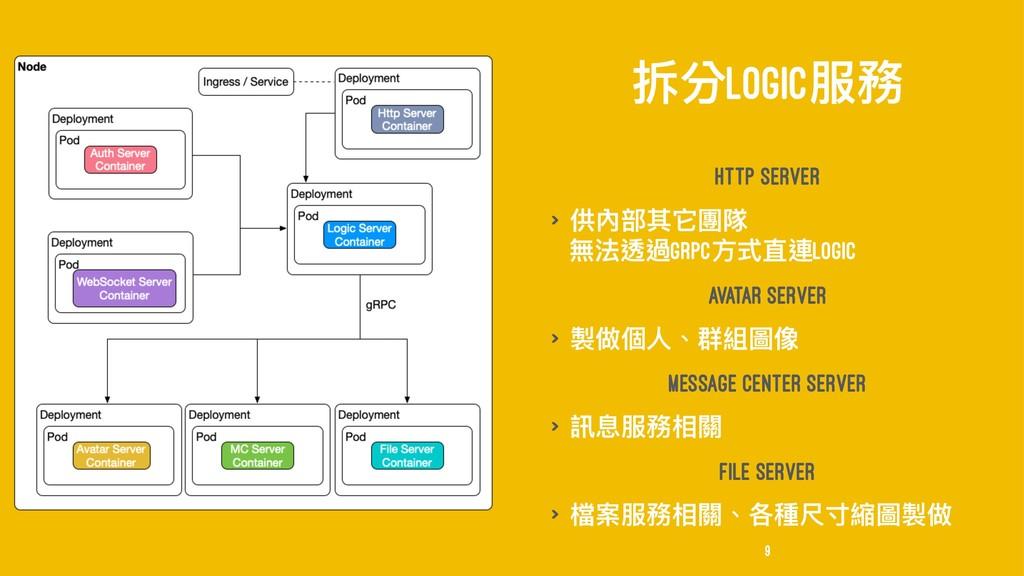 瞥獤LOGIC๐率 Http Server > ׀獉蟂ٌਙ㿁褧 篷ဩ蝚螂gRPCොୗፗ蝫Log...