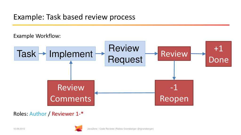 Example: Task based review process Example Work...