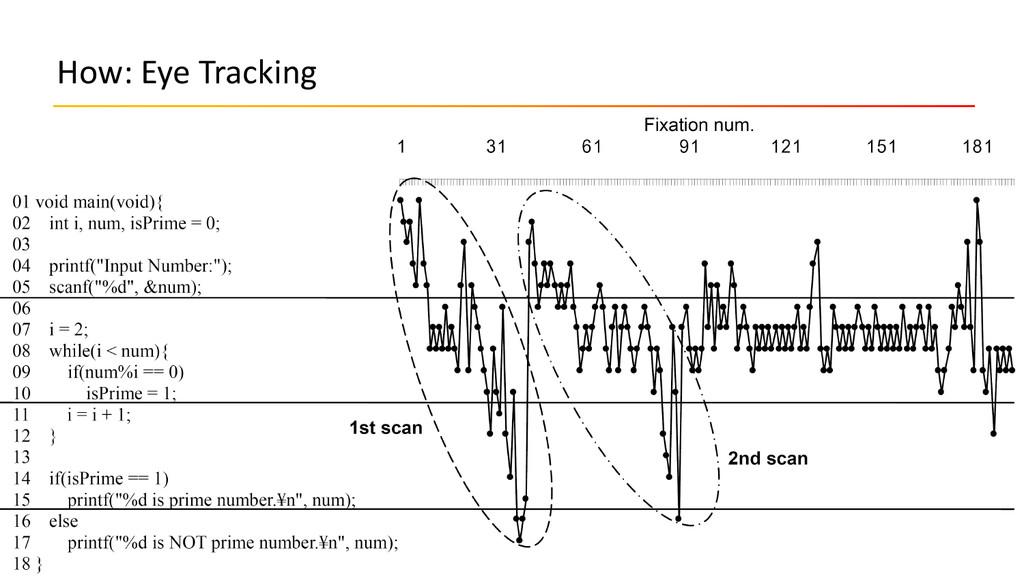 How: Eye Tracking 10.09.2015 JavaZone / Code Re...