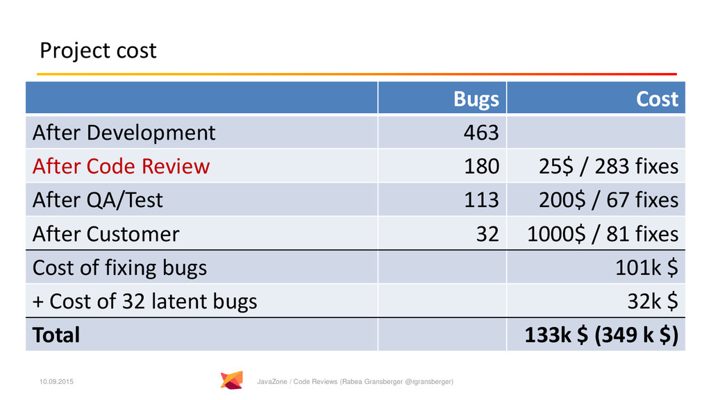 Project cost Bugs Cost After Development 463 Af...