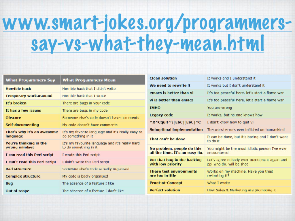 www.smart-jokes.org/programmers- say-vs-what-th...