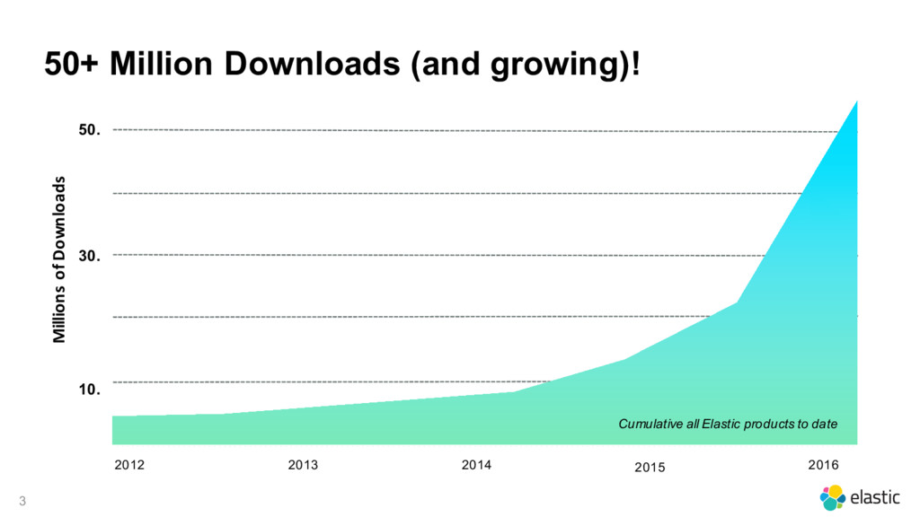 3 50+ Million Downloads (and growing)! 2014 30....