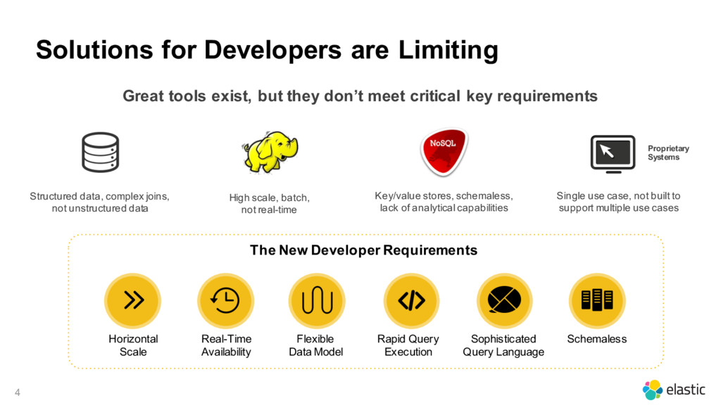 4 Solutions for Developers are Limiting High sc...