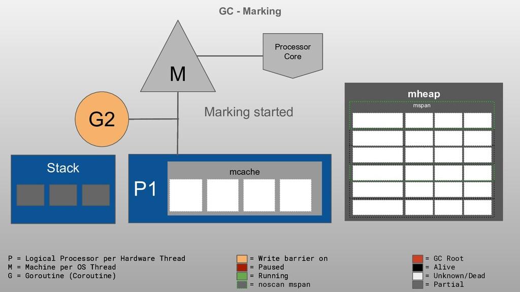 P1 M Processor Core P = Logical Processor per H...