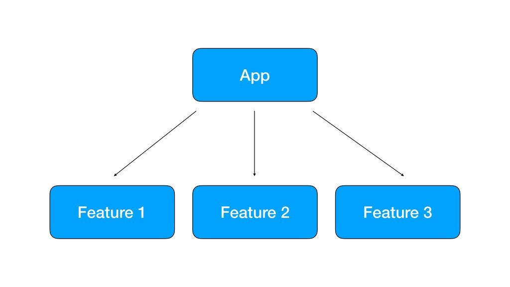 App Feature 3 Feature 2 Feature 1