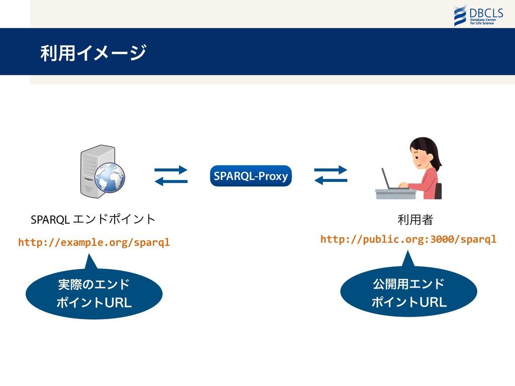 ར༻Πϝʔδ SPARQL-Proxy SPARQL ΤϯυϙΠϯτ ར༻ऀ http://e...