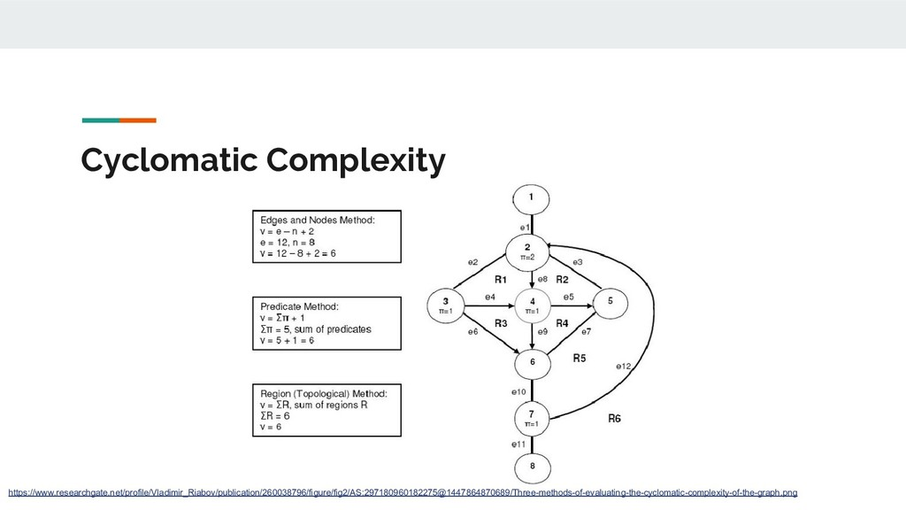 Cyclomatic Complexity https://www.researchgate....