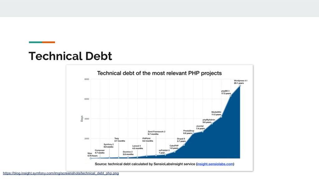 Technical Debt https://blog.insight.symfony.com...