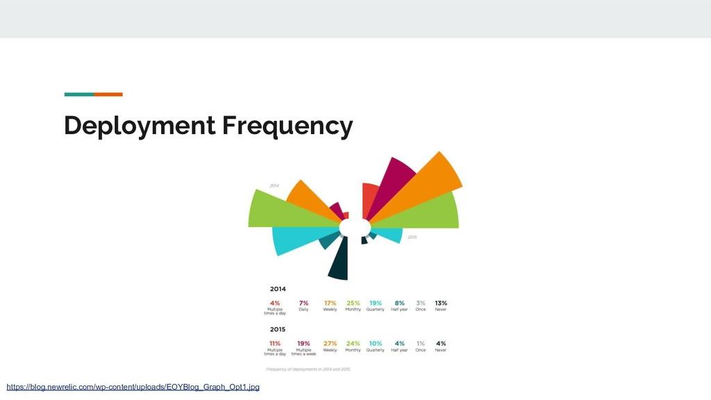 Deployment Frequency https://blog.newrelic.com/...