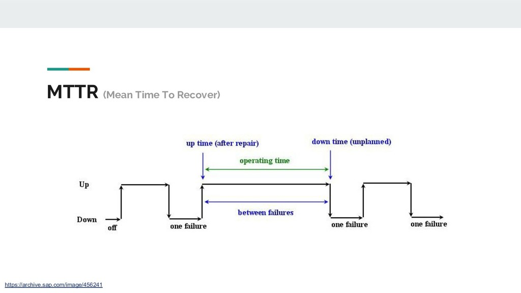 MTTR (Mean Time To Recover) https://archive.sap...
