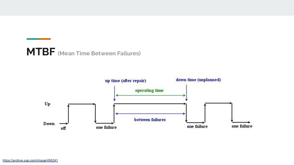 MTBF (Mean Time Between Failures) https://archi...