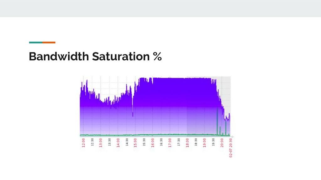 Bandwidth Saturation %