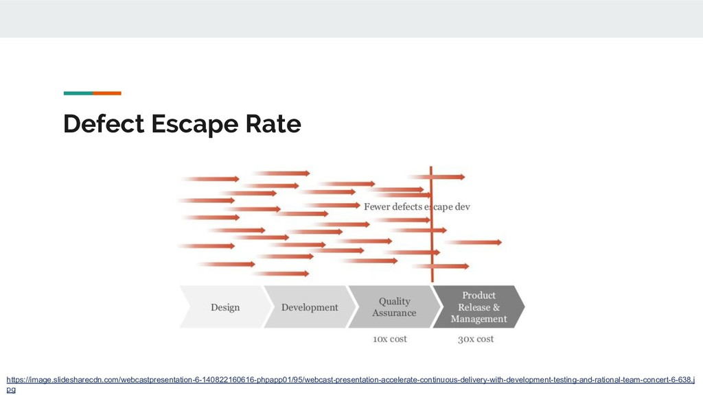 Defect Escape Rate https://image.slidesharecdn....