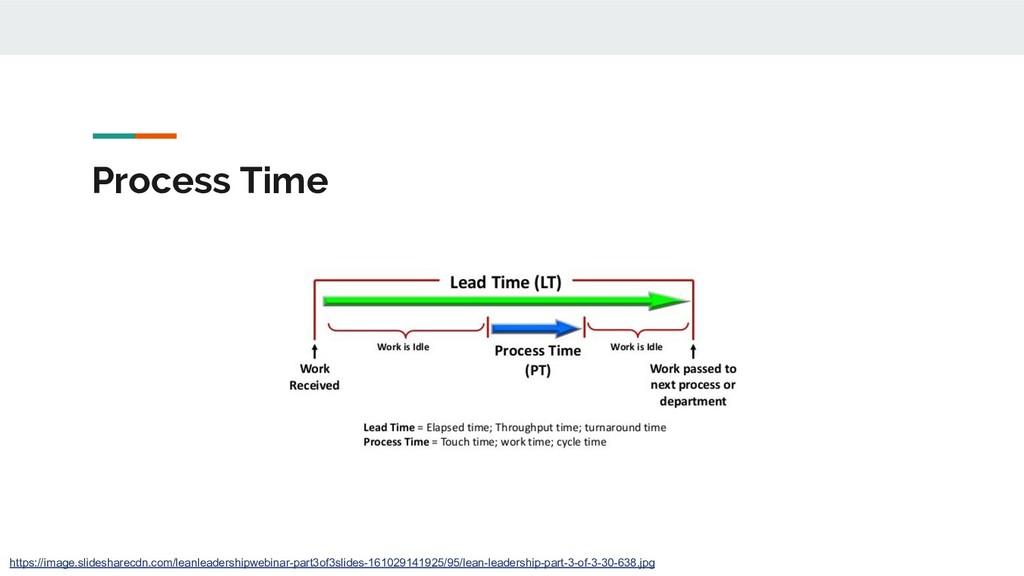 Process Time https://image.slidesharecdn.com/le...