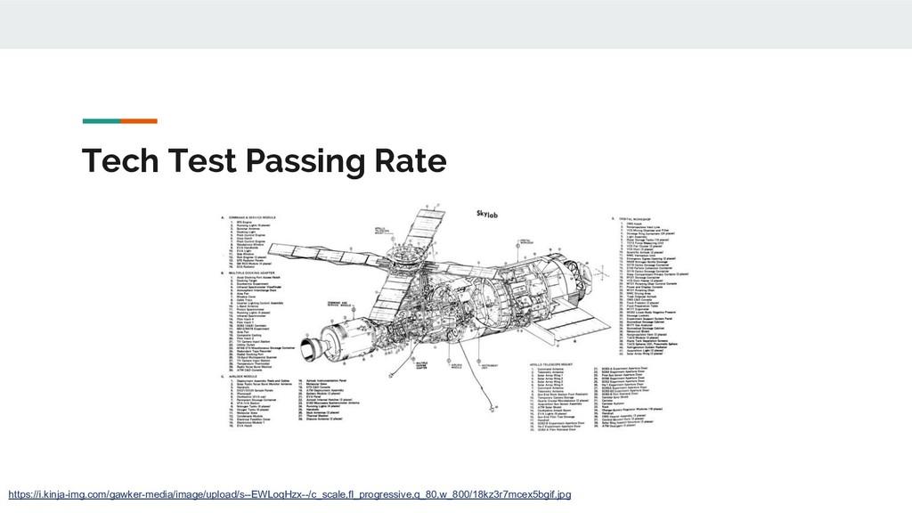 Tech Test Passing Rate https://i.kinja-img.com/...