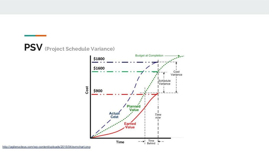 PSV (Project Schedule Variance) http://agilenuc...