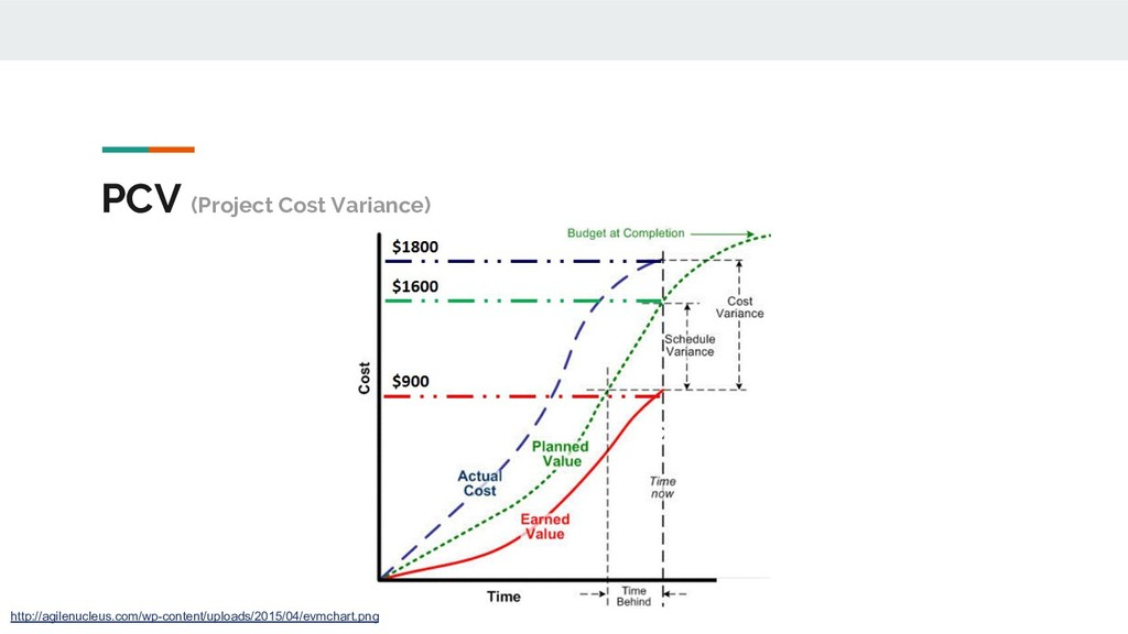 PCV (Project Cost Variance) http://agilenucleus...