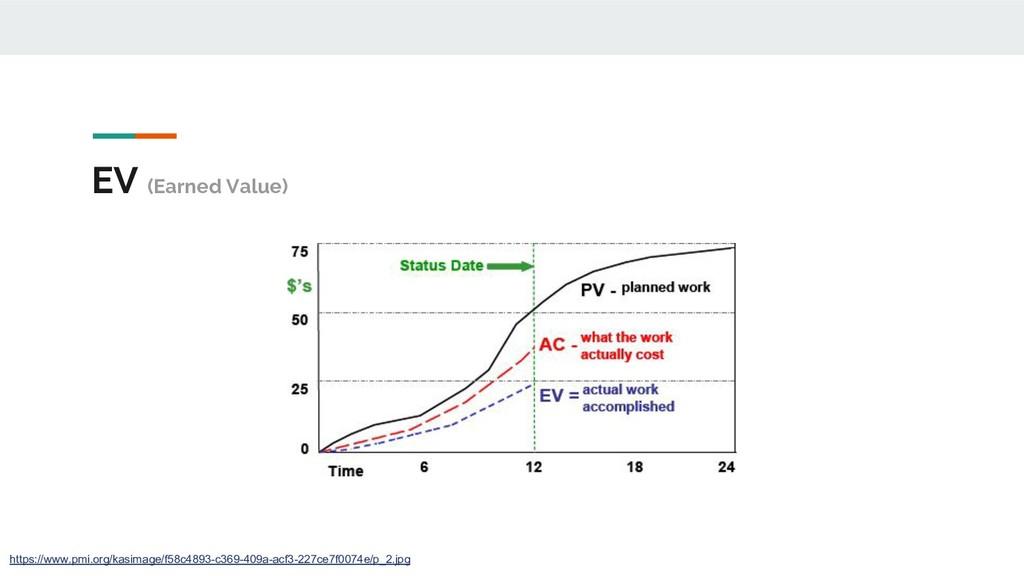 EV (Earned Value) https://www.pmi.org/kasimage/...