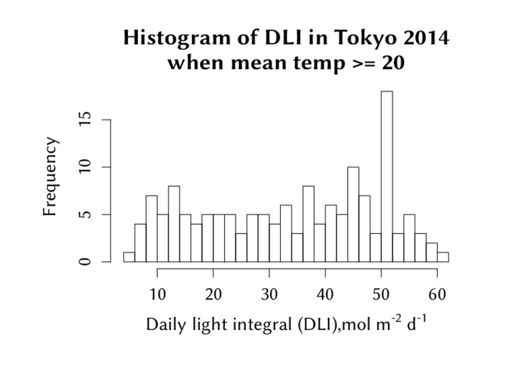 Histogram of DLI in Tokyo 2014 when mean temp >...