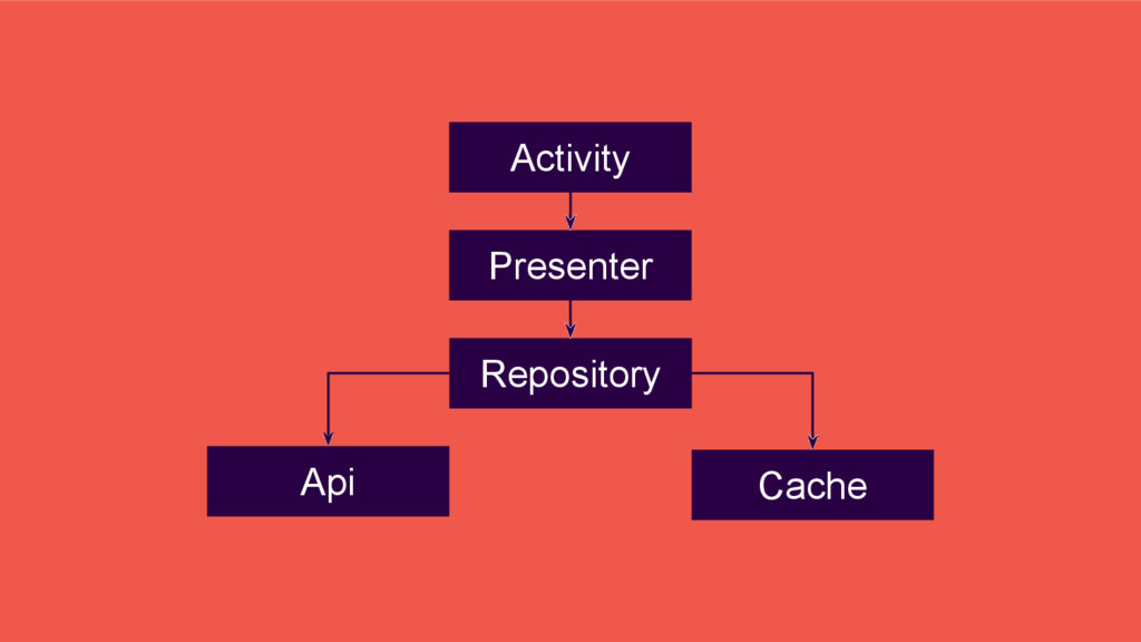 Presenter Repository Activity Cache Api