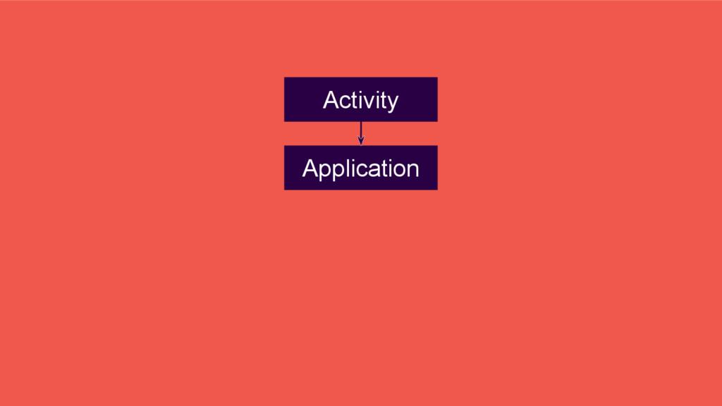 Application Activity