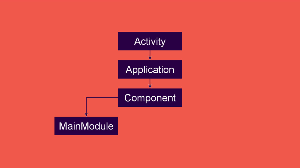 Application Component Activity MainModule