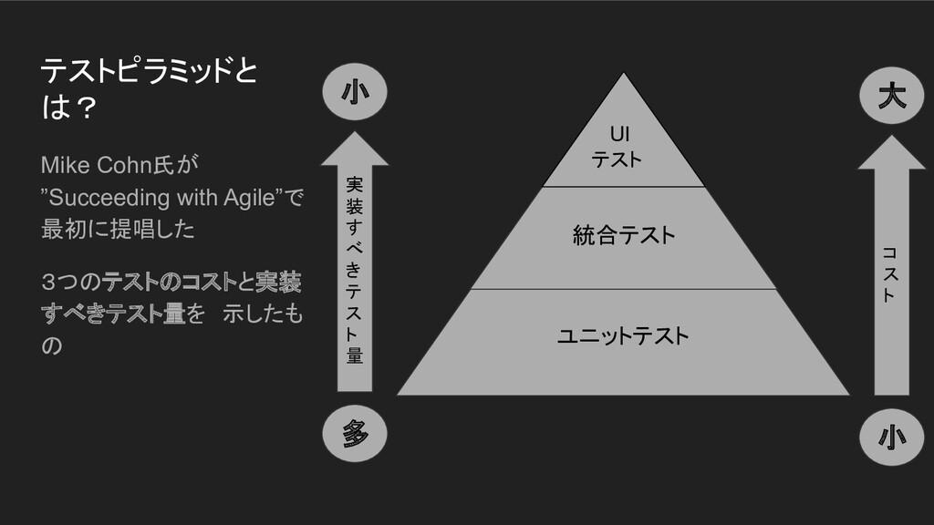 """ユニットテスト 統合テスト テストピラミッドと は? Mike Cohn氏が """"Succeed..."""