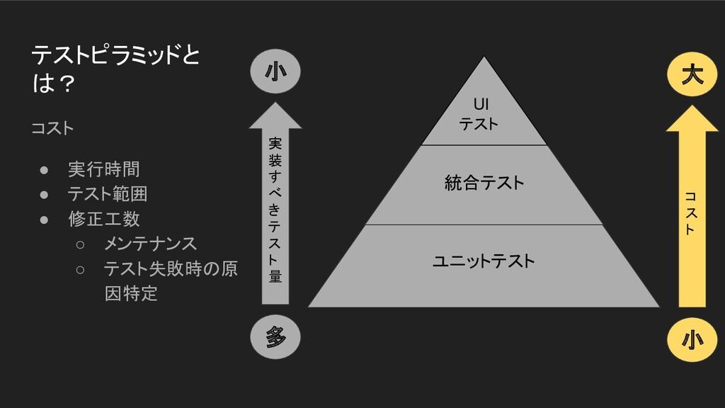 ユニットテスト 統合テスト テストピラミッドと は? コスト ● 実行時間 ● テスト範囲 ●...